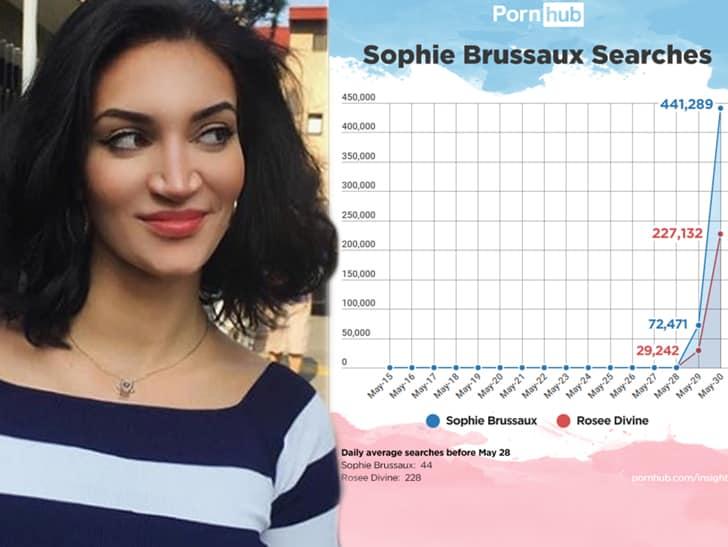 Софи Брюссо (Sophie Brussaux) - волна популярности